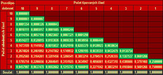 Pravdepodobnos vhry v lotrii Eurojackpot